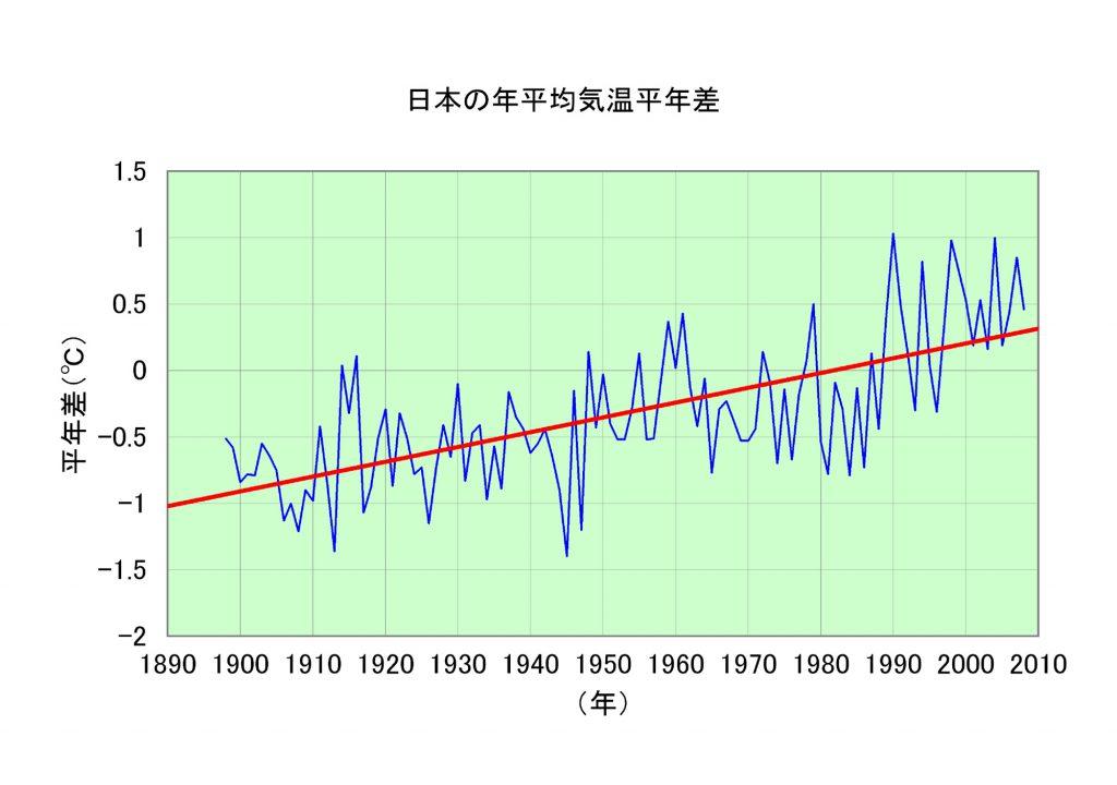 ヒートアイランドグラフ